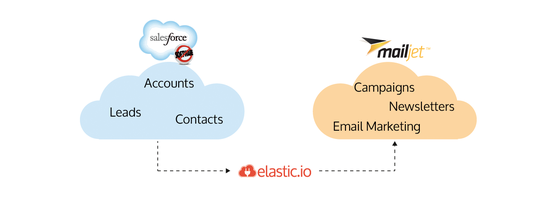 Automate your email marketing with Mailjet